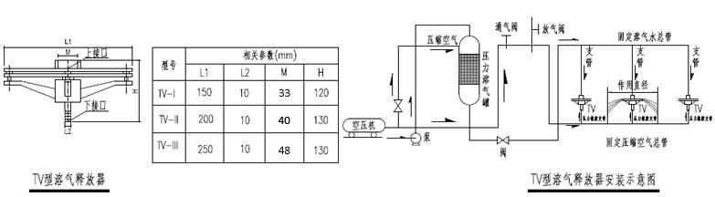 tv型溶气释放器在正常工作时,振动盘因弹簧压力而与固定盘保持最佳